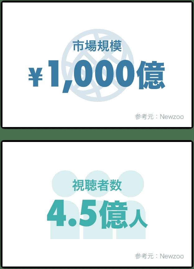 市場規模 ¥1,000億円/視聴者数 4.5億人