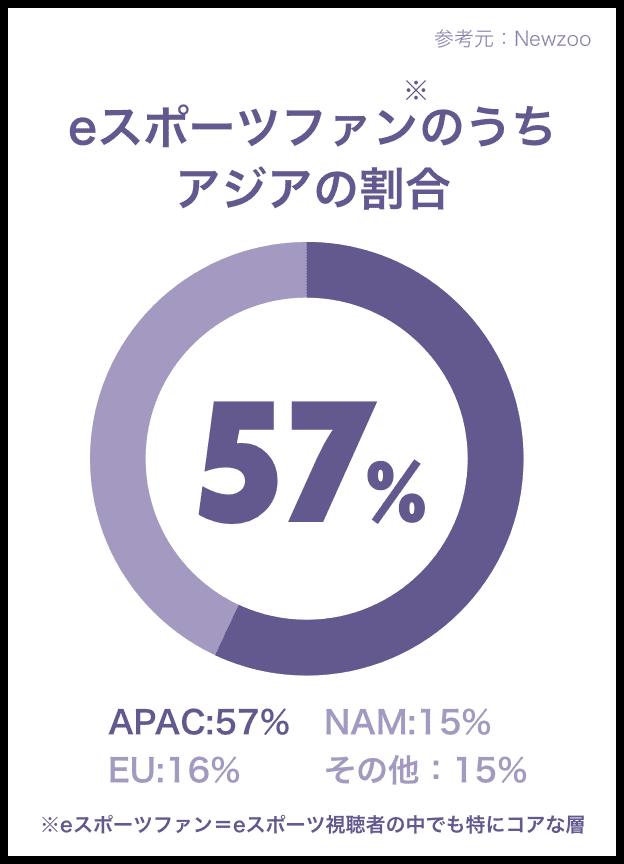 eスポーツファンのうちアジアの割合 57%