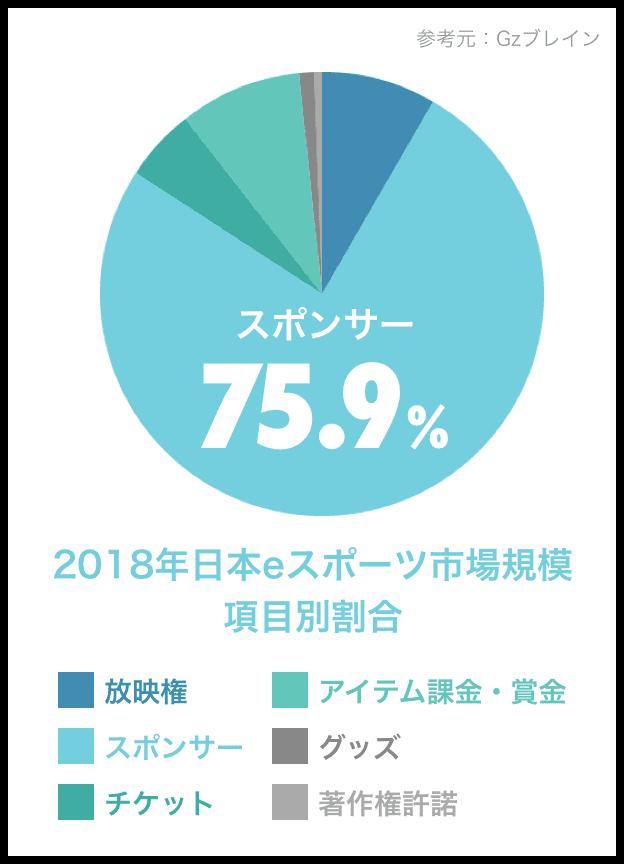 2018年日本eスポーツ市場規模 項目別割合